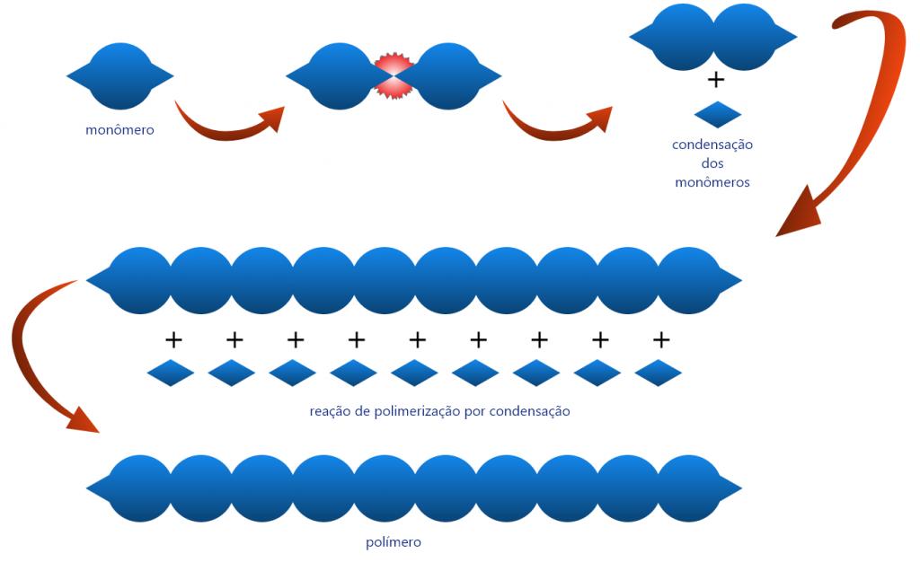 Polímeros: conceito, classificação, propriedades e reações químicas